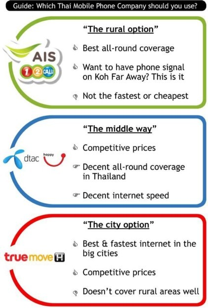 Which Thailand Mobile Phone Company to choose