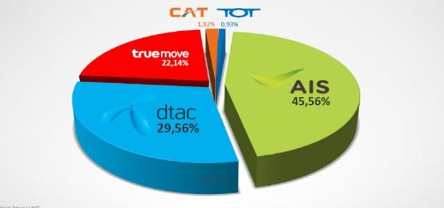 Koju mobilnu mrežu izabrati u Tajlandu ?
